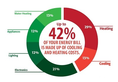 Energy efficiency cooling statistic.